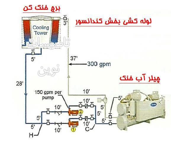 لوله کشی چیلر 1 - محاسبات چیلر آب خنک 1