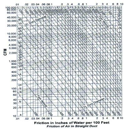 محاسبات افت فشار در کانال 1