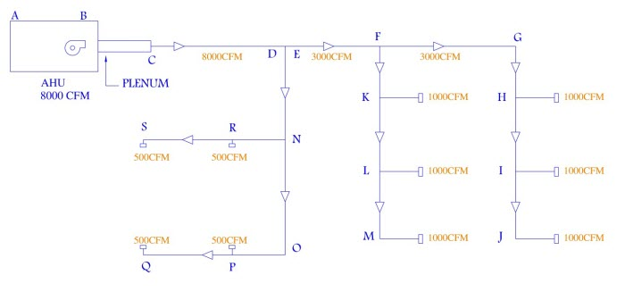 مثال کاربردی طراحی کانال1