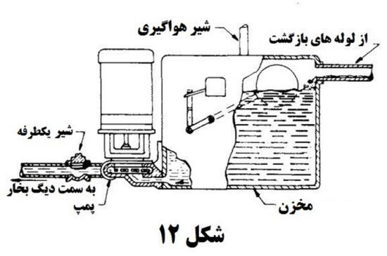 4 1 - محاسبات بخار در تاسیسات 7