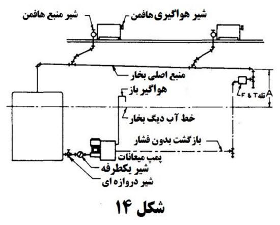 4 3 - محاسبات بخار در تاسیسات 7