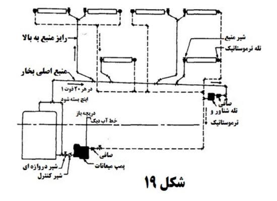 5 2 - محاسبات بخار در تاسیسات 7