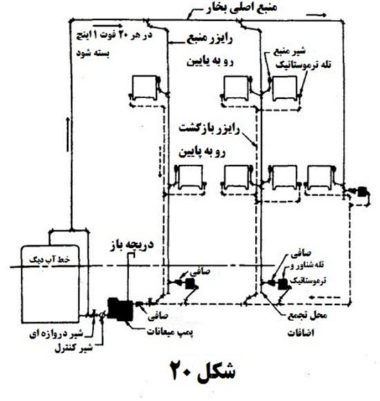 5 3 - محاسبات بخار در تاسیسات 7