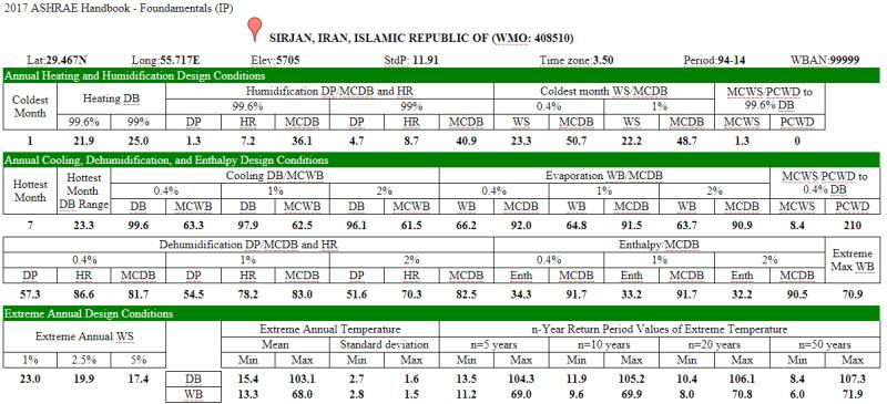 ASHRAE 1 5 - داده های آب و هوایی از اشری