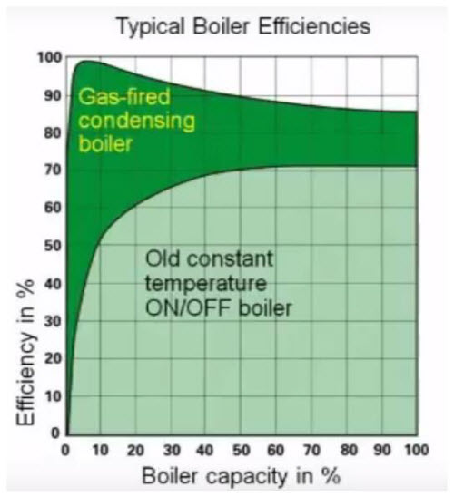 BOILER A 1 - بویلر چگالشی 3