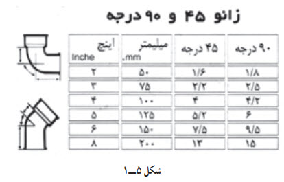 CAST 1 5 - لوله های چدنی در فاضلاب 1