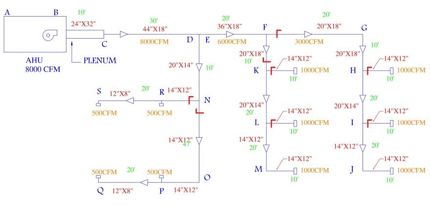 افت فشار دینامیکی کانال 4