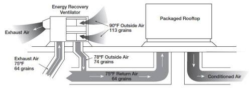 ER 2 5 - دستگاه انرژی ریکاوری چیست؟ (بخش 2)
