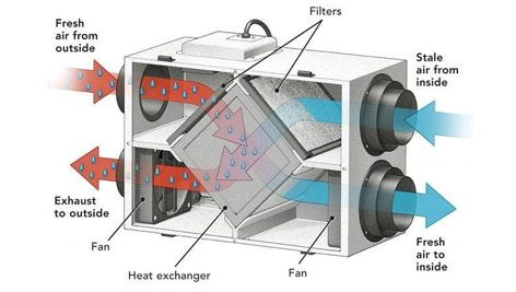 ERV 01 01 472x267 - تاسیسات نوین | آموزش تاسیسات مکانیکی ساختمان