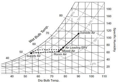 ERV 1 16 - دستگاه انرژی ریکاوری چیست؟ (بخش 1)