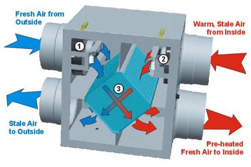 ERV 1 3 - دستگاه انرژی ریکاوری چیست؟ (بخش 1)