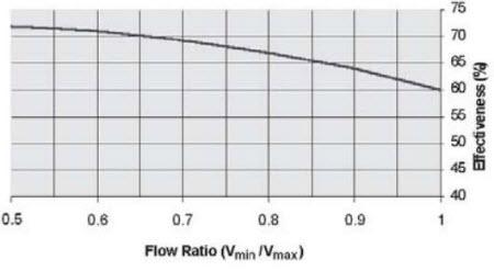 ERV 1 9 - دستگاه انرژی ریکاوری چیست؟ (بخش 1)
