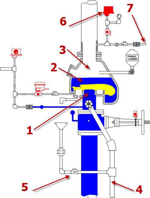 سیستم آتش نشانی خشک1