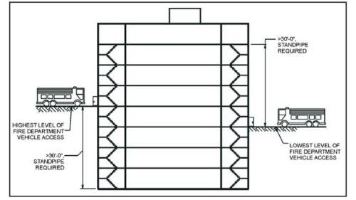 طراحی آتش نشانی1