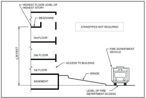 طراحی آتش نشانی2