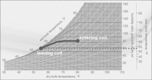 coil 4 2 - طراحی کویل هواساز 4