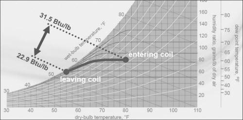 coil 4 3 - طراحی کویل هواساز 4