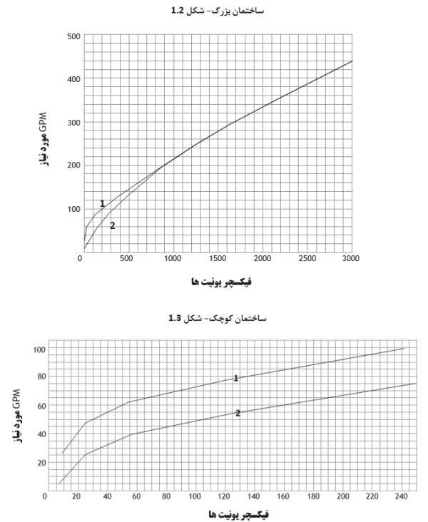 cw 1 02 - طراحی و محاسبات بوستر پمپ آبرسانی 1