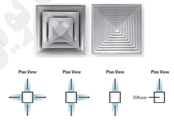 طراحی دریچه ها در تهویه مطبوع