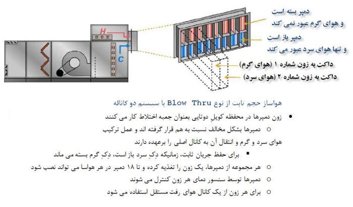 آموزش هواساز مرکزی 6