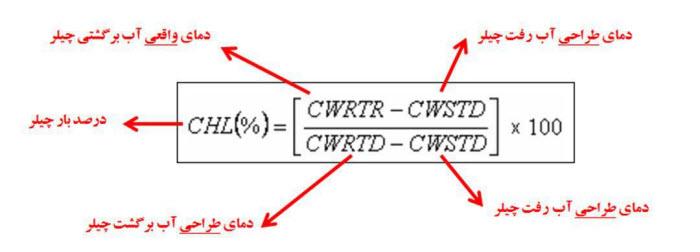 تحلیل لوله کشی چیلر