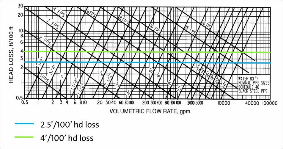 طراحی لوله کشی در سیستم های هیدرونیک
