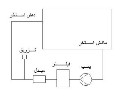 PO 1 1 - کاهش مصرف انرژی در استخر