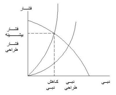 مصرف انرژی در استخر 4