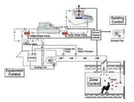 TDP CONTROL 1 270x207 - کنترل در تاسیسات