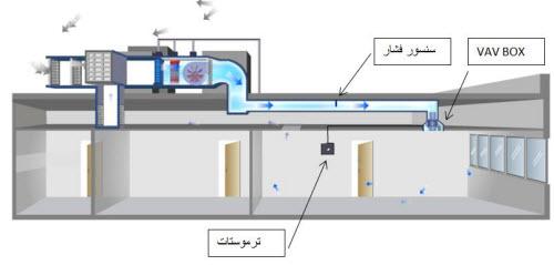هواساز حجم متغیر1