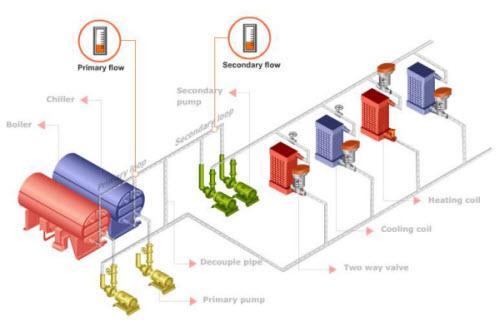 VFD 1 1 - کاهش مصرف انرژی در سیستم های هیدرونیک