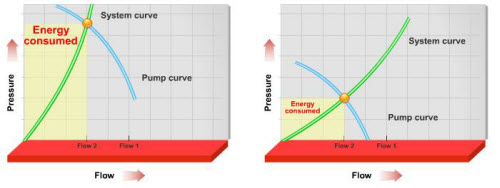 VFD 1 10 - کاهش مصرف انرژی در سیستم های هیدرونیک