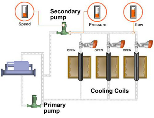VFD 1 2 - کاهش مصرف انرژی در سیستم های هیدرونیک