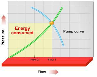 VFD 1 3 - کاهش مصرف انرژی در سیستم های هیدرونیک