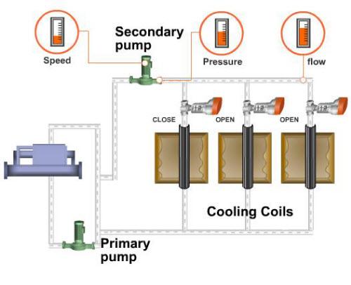 VFD 1 4 - کاهش مصرف انرژی در سیستم های هیدرونیک