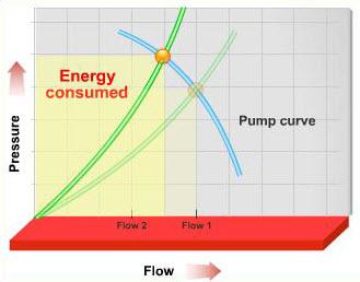 VFD 1 5 - کاهش مصرف انرژی در سیستم های هیدرونیک