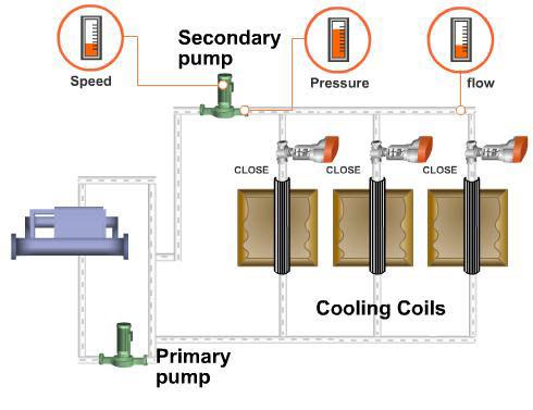 VFD 1 6 - کاهش مصرف انرژی در سیستم های هیدرونیک
