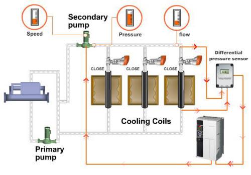 VFD 1 8 - کاهش مصرف انرژی در سیستم های هیدرونیک