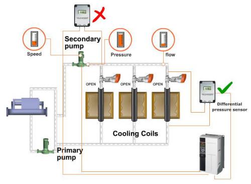 VFD 1 9 - کاهش مصرف انرژی در سیستم های هیدرونیک