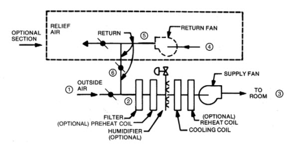 طراحی سیستمهای تهویه مطبوع2