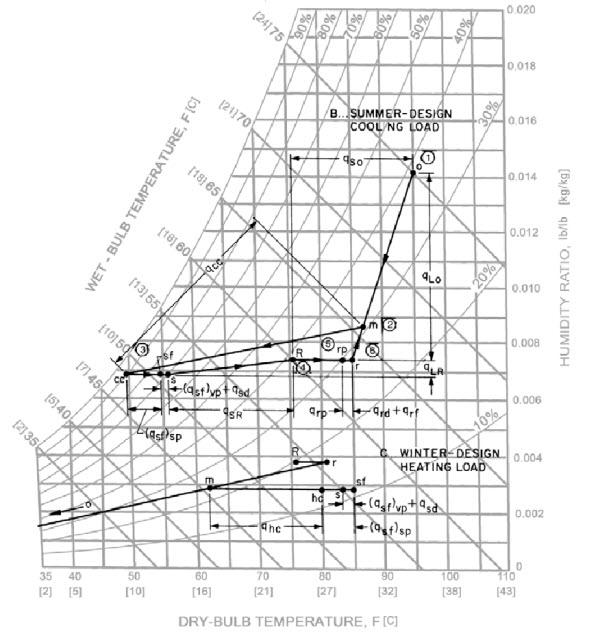 طراحی سیستمهای تهویه مطبوع3
