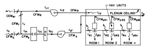 طراحی سیستمهای تهویه مطبوع4
