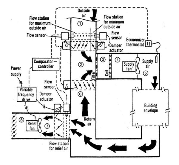 طراحی سیستمهای تهویه مطبوع1