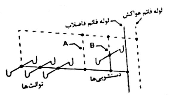 nezam 02 - پاسخنامه تشریحی آزمون نظارت تاسیسات مکانیکی مهر98