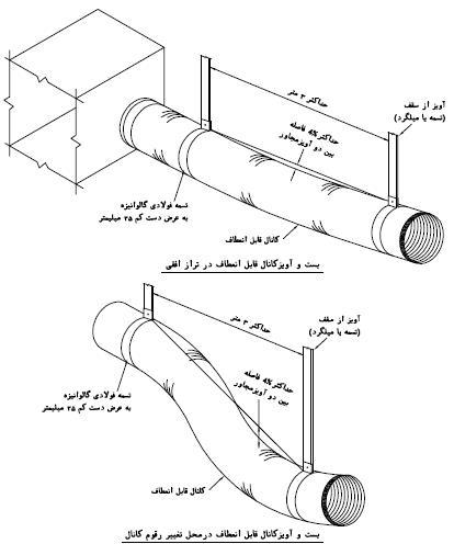 nezam 03 - پاسخنامه تشریحی آزمون نظارت تاسیسات مکانیکی مهر98
