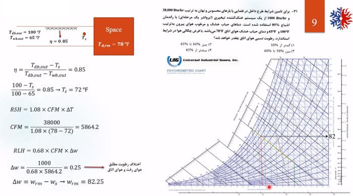 nezam amadegi 002 - آمادگی آزمون طراحی 1 (تصویری - هوارسان و تبرید)