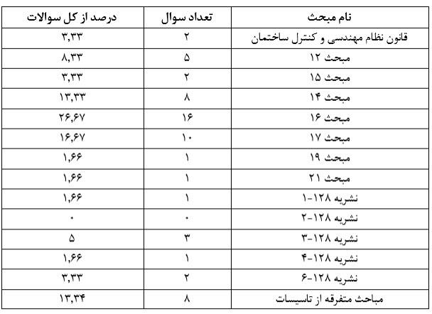 nezam99 1 - پاسخنامه تشریحی نظارت مکانیکی مهر 99