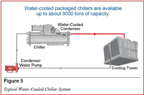 طراحی چیلر های آب خنک