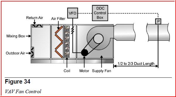 طراحی فن هواساز حجم متغیر