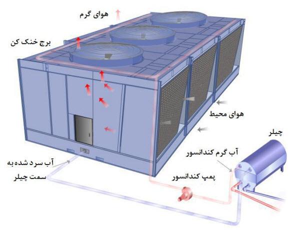 tower 1 1 - کاهش مصرف انرژی در برج ها